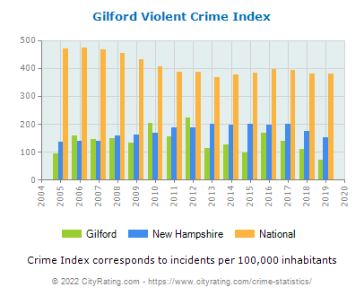 Gilford Violent Crime vs. State and National Per Capita