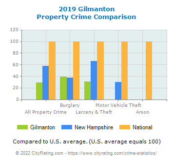 Gilmanton Property Crime vs. State and National Comparison