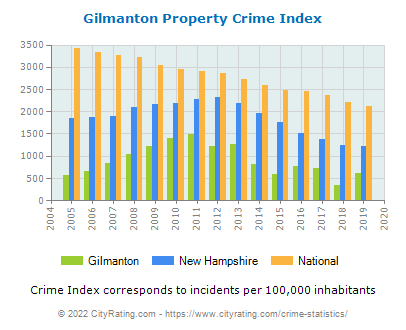 Gilmanton Property Crime vs. State and National Per Capita