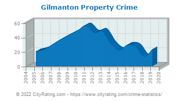 Gilmanton Property Crime