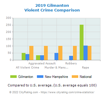 Gilmanton Violent Crime vs. State and National Comparison