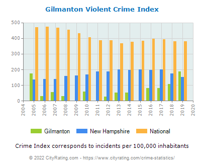 Gilmanton Violent Crime vs. State and National Per Capita
