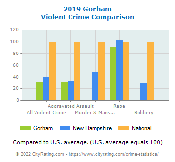 Gorham Violent Crime vs. State and National Comparison