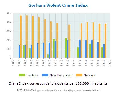 Gorham Violent Crime vs. State and National Per Capita