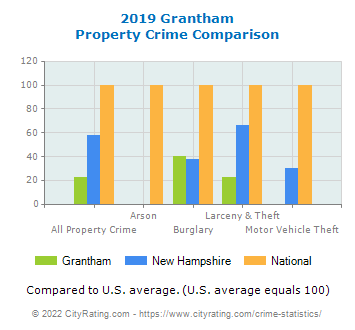 Grantham Property Crime vs. State and National Comparison
