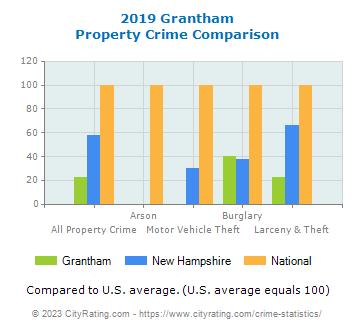Grantham Property Values