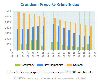 Grantham Property Crime vs. State and National Per Capita
