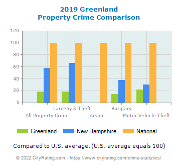 Greenland Property Crime vs. State and National Comparison