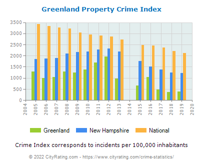Greenland Property Crime vs. State and National Per Capita