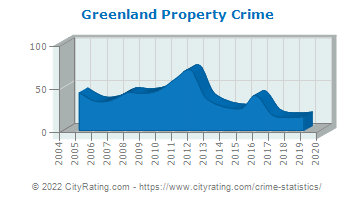 Greenland Property Crime
