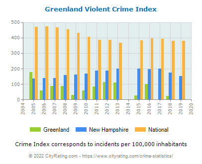 Greenland Violent Crime vs. State and National Per Capita