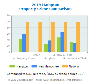 Hampton Property Crime vs. State and National Comparison