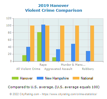 Hanover Violent Crime vs. State and National Comparison