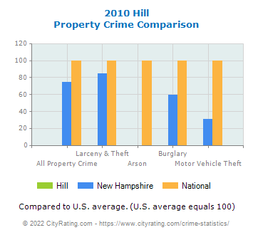 Hill Property Crime vs. State and National Comparison