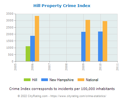 Hill Property Crime vs. State and National Per Capita