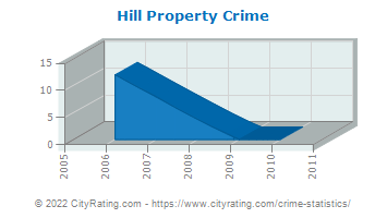 Hill Property Crime