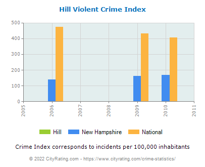 Hill Violent Crime vs. State and National Per Capita