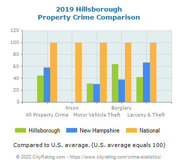 Hillsborough Property Crime vs. State and National Comparison