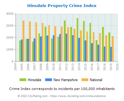 Hinsdale Property Crime vs. State and National Per Capita