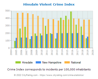 Hinsdale Violent Crime vs. State and National Per Capita