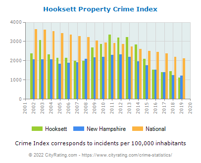 Hooksett Property Crime vs. State and National Per Capita