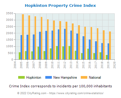 Hopkinton Property Crime vs. State and National Per Capita