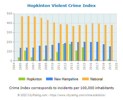 Hopkinton Violent Crime vs. State and National Per Capita