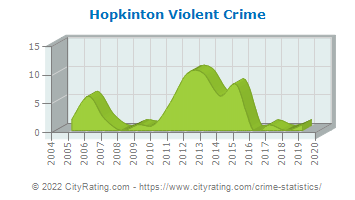 Hopkinton Violent Crime