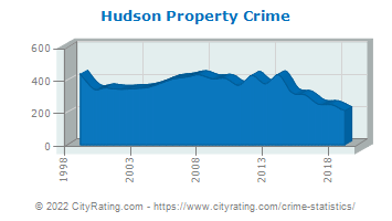 Hudson Property Crime
