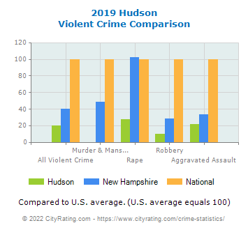 Hudson Violent Crime vs. State and National Comparison