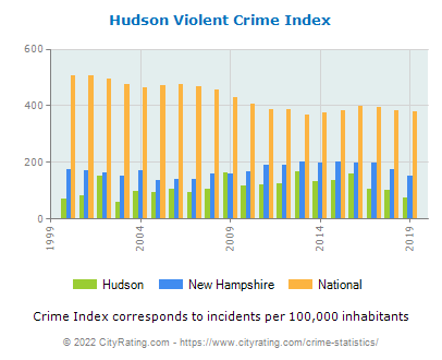 Hudson Violent Crime vs. State and National Per Capita
