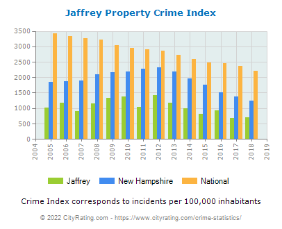 Jaffrey Property Crime vs. State and National Per Capita