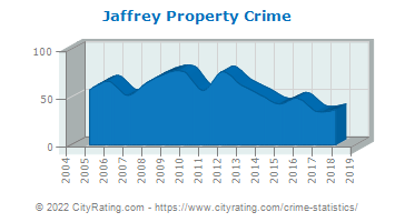 Jaffrey Property Crime
