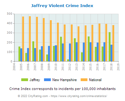 Jaffrey Violent Crime vs. State and National Per Capita