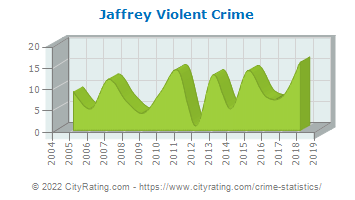 Jaffrey Violent Crime