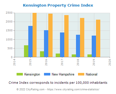 Kensington Property Crime vs. State and National Per Capita