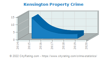 Kensington Property Crime