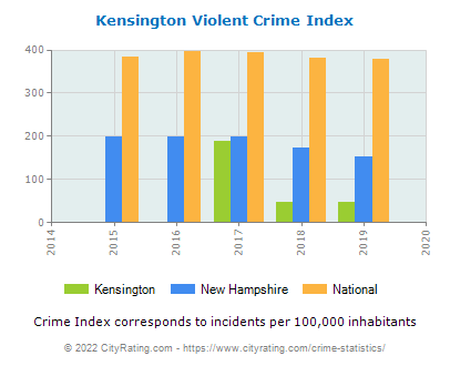 Kensington Violent Crime vs. State and National Per Capita