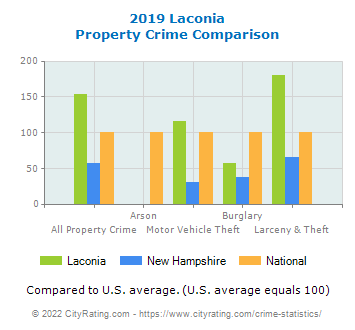 Laconia Property Crime vs. State and National Comparison