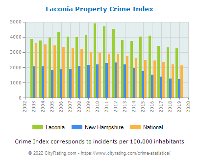Laconia Property Crime vs. State and National Per Capita