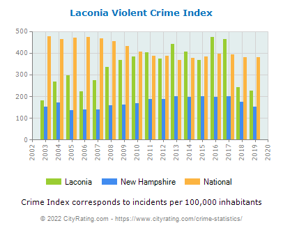 Laconia Violent Crime vs. State and National Per Capita