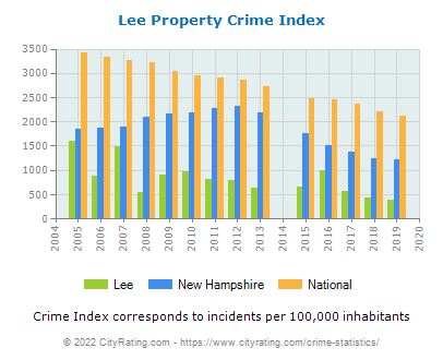 Lee Property Crime vs. State and National Per Capita