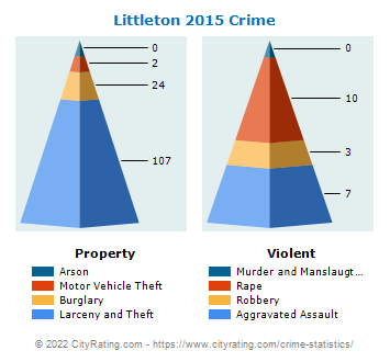 Littleton Crime 2015