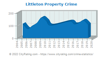 Littleton Property Crime