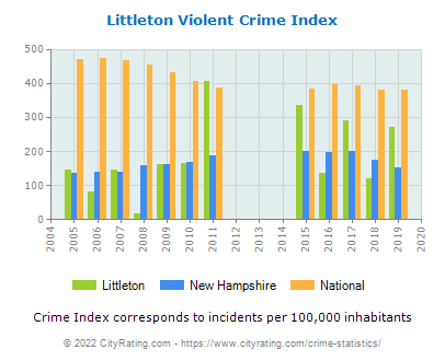 Littleton Violent Crime vs. State and National Per Capita