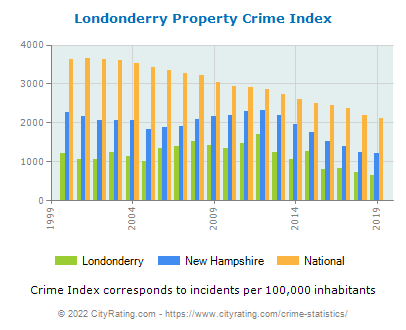 Londonderry Property Crime vs. State and National Per Capita
