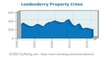 Londonderry Property Crime