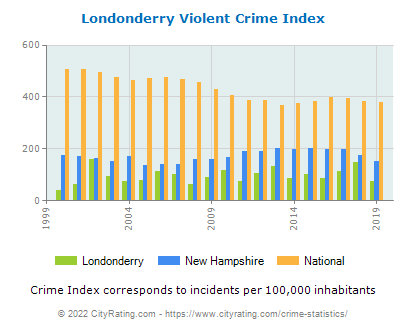 Londonderry Violent Crime vs. State and National Per Capita