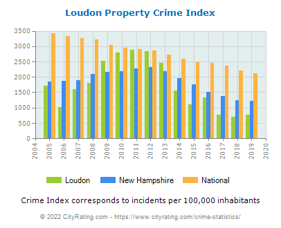 Loudon Property Crime vs. State and National Per Capita