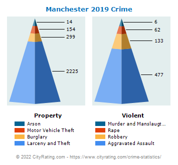 Manchester Crime Statistics: New Hampshire (NH) - CityRating.com on bridgeport ct crime map, norwalk ca crime map, manassas va crime map, pittsburgh pa crime map, reno nv crime map, lincoln ne crime map, wilmington nc crime map, savannah ga crime map, charleston sc crime map, wichita ks crime map, newark nj crime map, fresno ca crime map, dayton oh crime map, rochester ny crime map, owensboro ky crime map, kansas city mo crime map, long beach ca crime map,